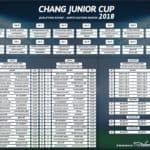 48ทีมอีสานแห่ฟาดแข้งช้างจูเนียร์คัพชิงตั๋วไปอังกฤษ